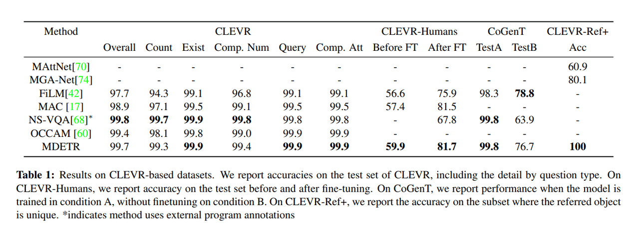 Yann LeCun Team's Novel End-to-End Modulated Detector Captures Visual Concepts in Free-Form Text