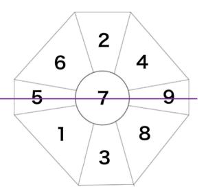 七赤金星中宮傾斜盤