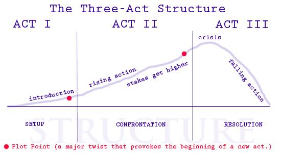 Storytelling formula