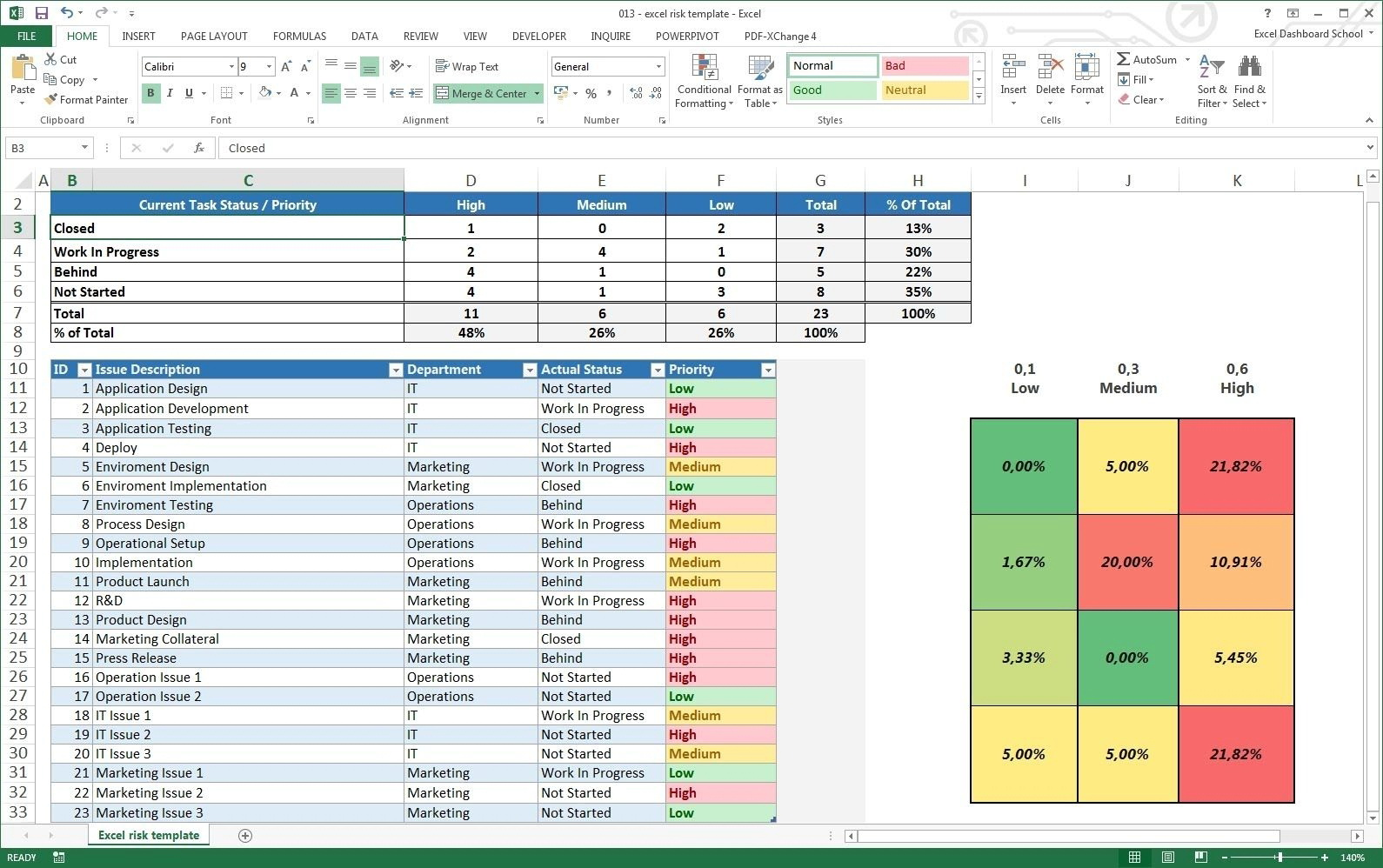 Project Dashboard Template Excel