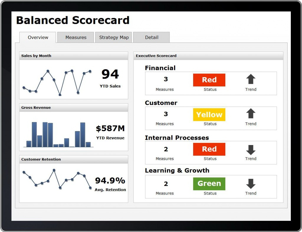 Scorecard Dashboard Powerpoint Template
