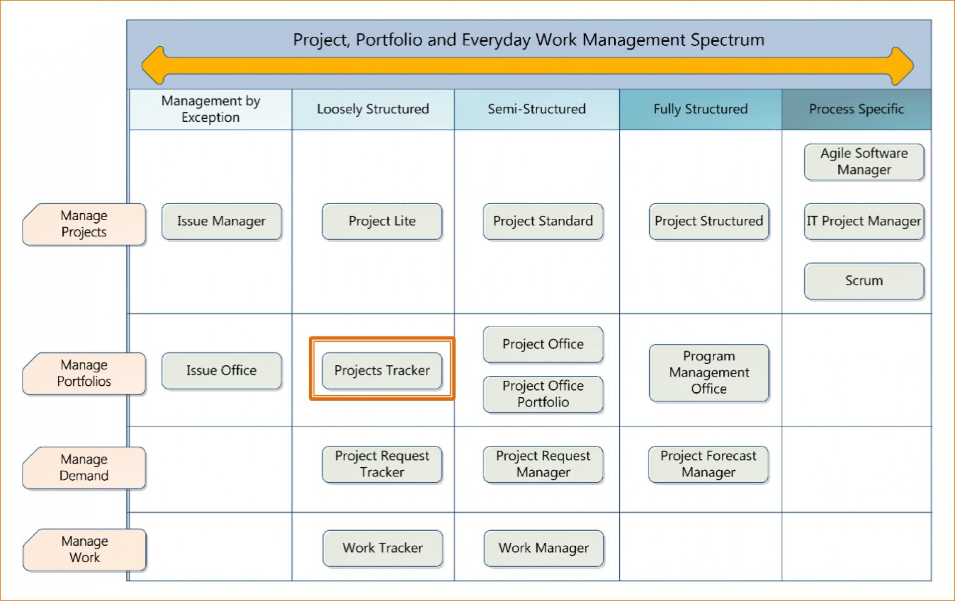 Best Project Tracker Excel Template