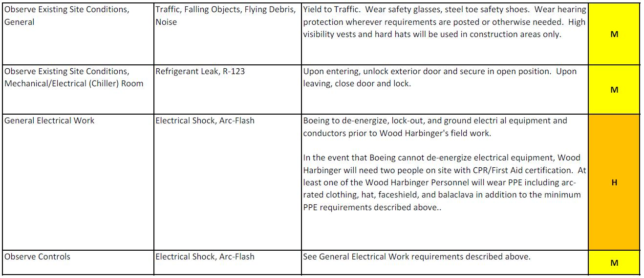 Electrical Design Risk Assessment Example