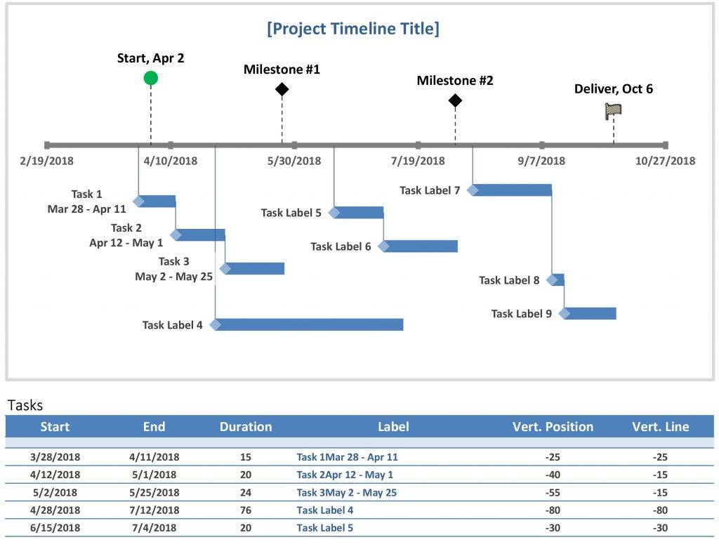 Microsoft Project Management Timeline Template