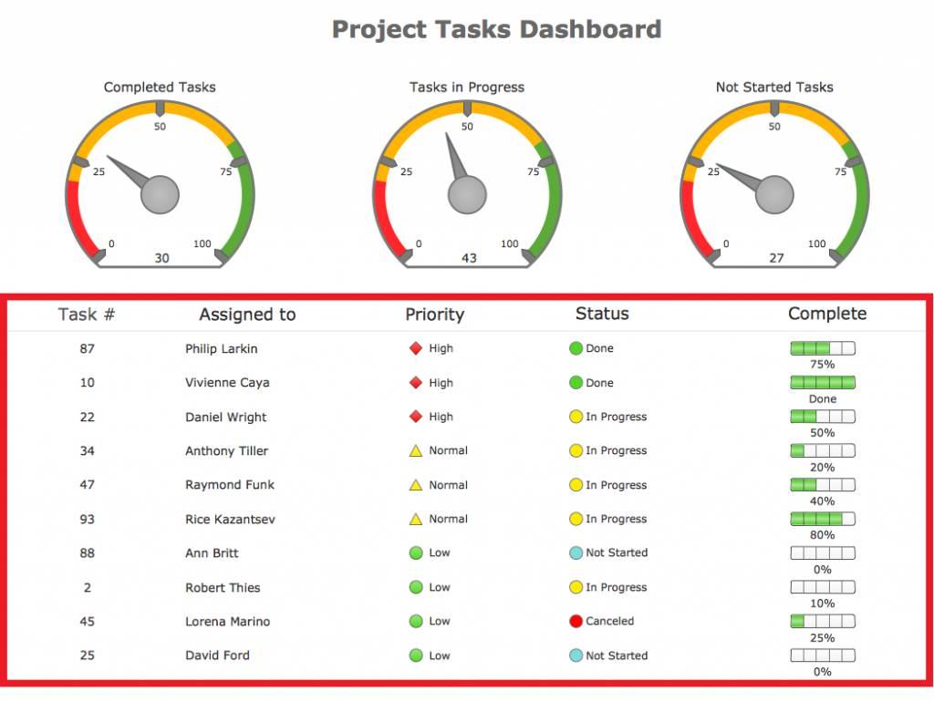 Project Management Kpi Dashboard Template