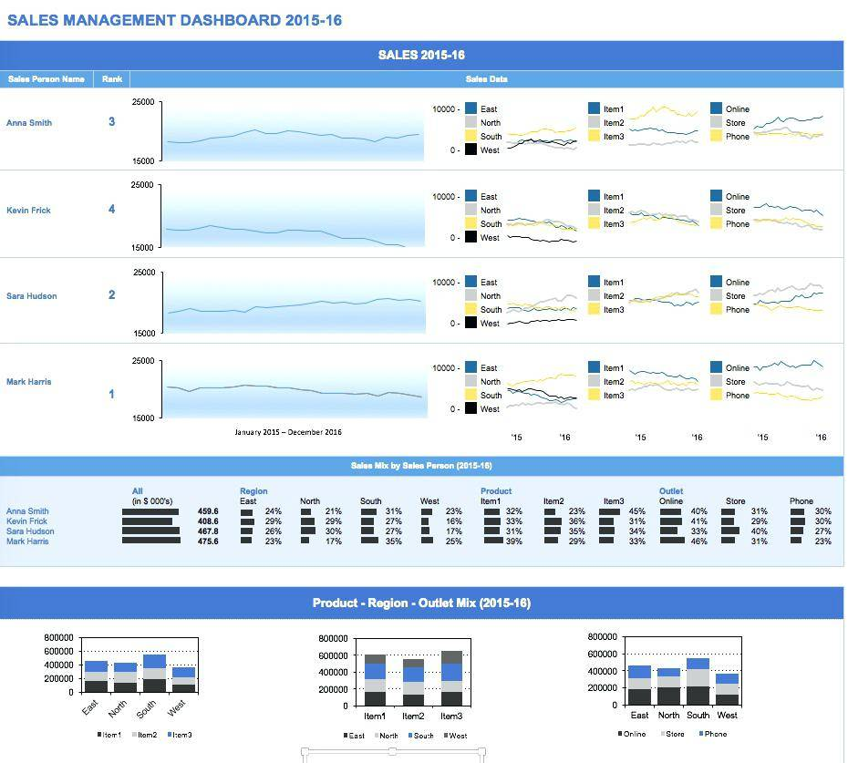Sales Report Dashboard Templates