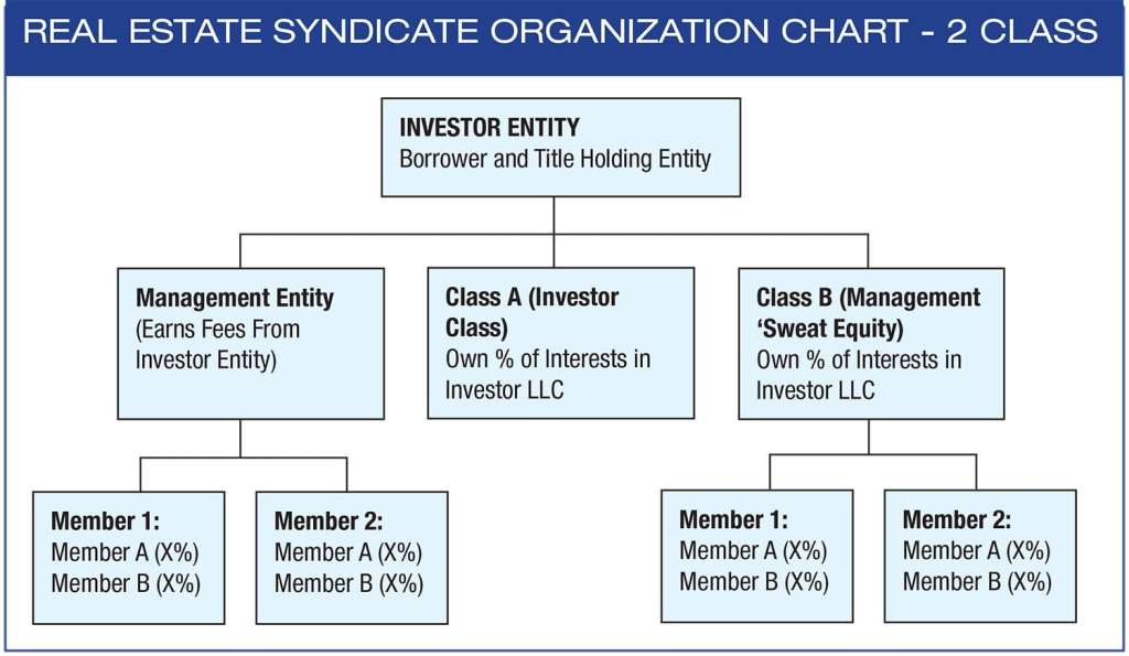 How To Structure A Real Estate Syndicate Syndicationattorneys Com
