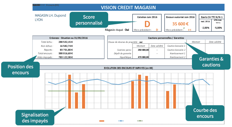 Exemple module Credit Management de Synergee