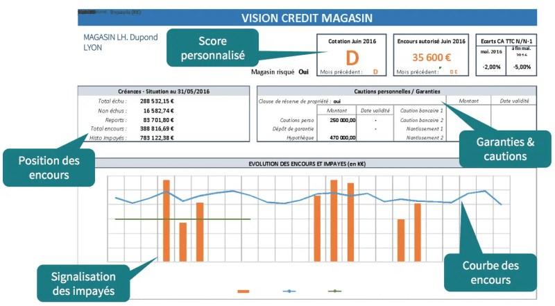 Exemple module Credit Management de Synergee