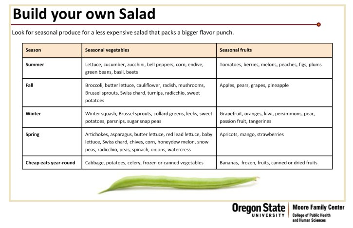 Build Your Own Salad chart