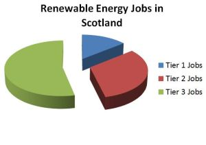 Portion of Renewable Energy Jobs in Scotland
