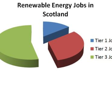 Portion of Renewable Energy Jobs in Scotland