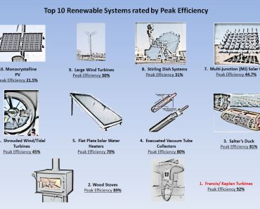 Efficiency of best renewable devices