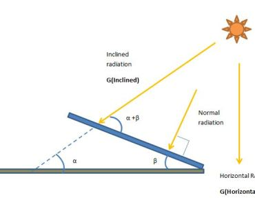 Solar Insolation on inclined surface