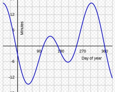Day length variation across year
