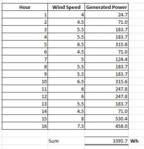 Wind Energy calculation