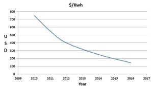 Li-ion Battery costs
