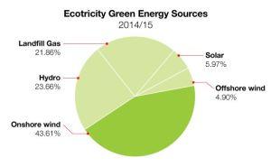 Ecotricity Energy Mix