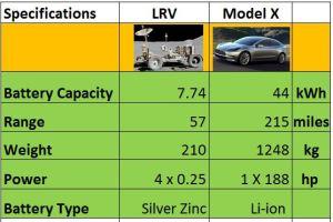 Tesla Model 3 Vs LRV