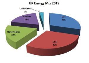 UK Energy Mix 2015