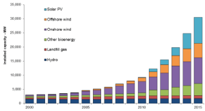 Renewable Energy Growth in UK