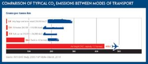 CO2 emissions by mode of transport