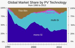 Global Market Share of different PV technologies