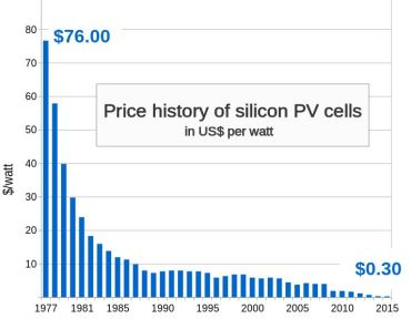 Solar panels price drop over time