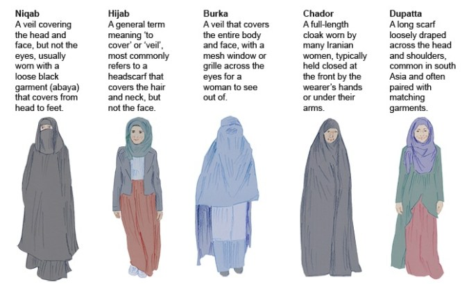 what-are-the-differences-between-the-burka-niqab-and-hijab-data