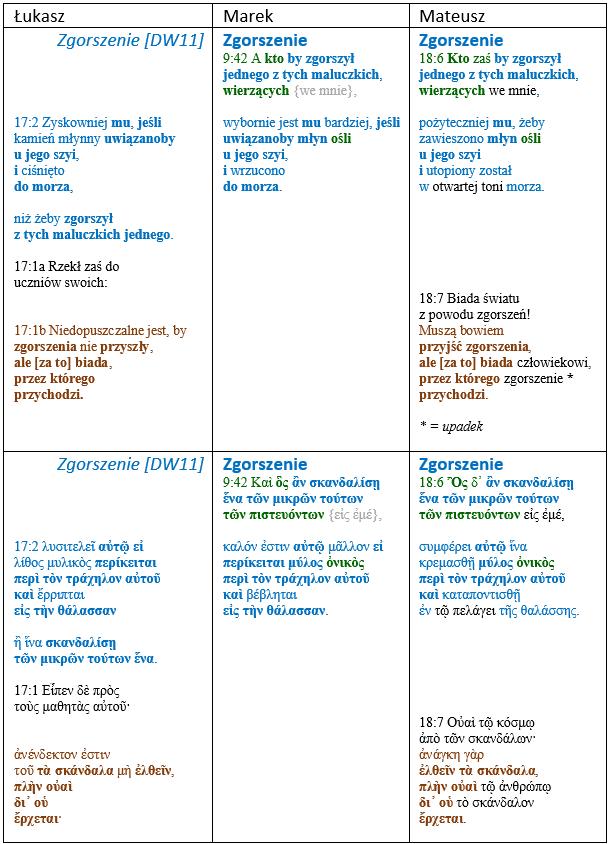 ewangelie jako tłumaczenie - synopsa.pl