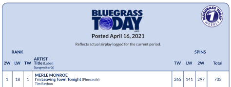 Bluegrass Today, music charts, Syntax Creative, Merle Monroe - image