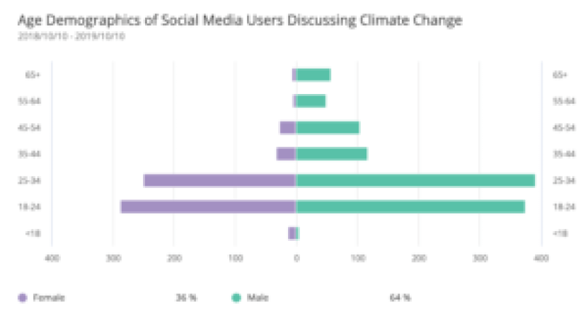social-media-monitoring-software-climate-change
