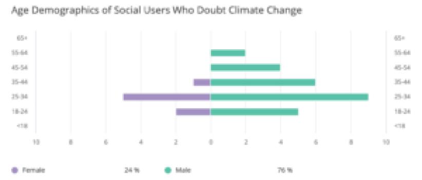 social-media-monitoring-software-climate-change-hoax
