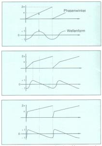 Casio Infografik zur Phase Distortion Synthese