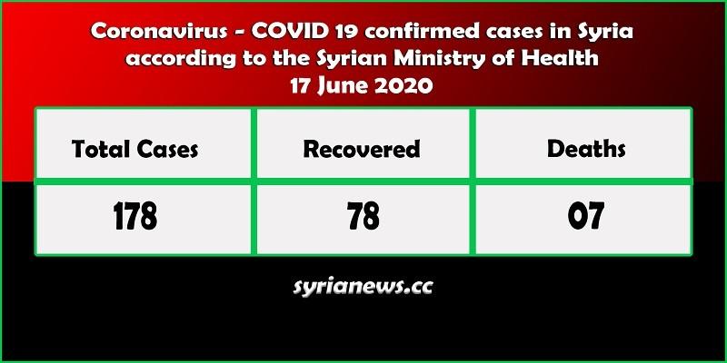 Coronavirus COVID 19 positive cases in Syria - Syria News syrianews.cc