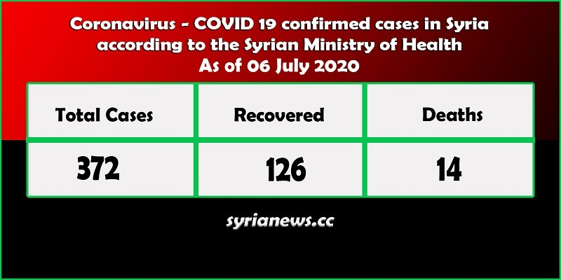 Coronavirus COVID 19 positive cases in Syria - Syria News syrianews.cc