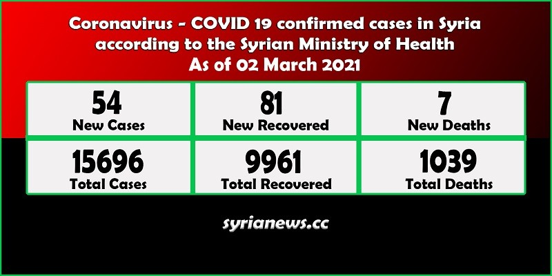Coronavirus COVID 19 cases in Syria stats - Syria News