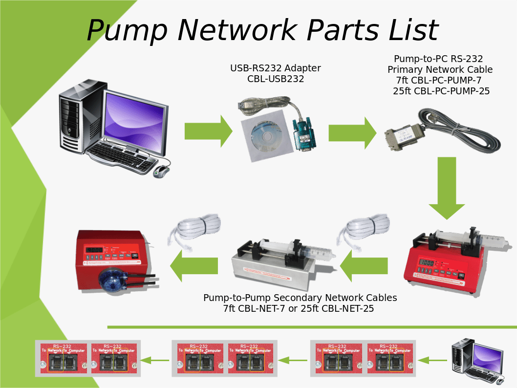 Pump Network Parts List