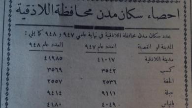 إحصاء سكان محافظة اللاذقية عام 1948