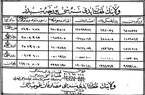 من الأرشيف العثماني- الدخل المالي لولاية حلب في عام 1881