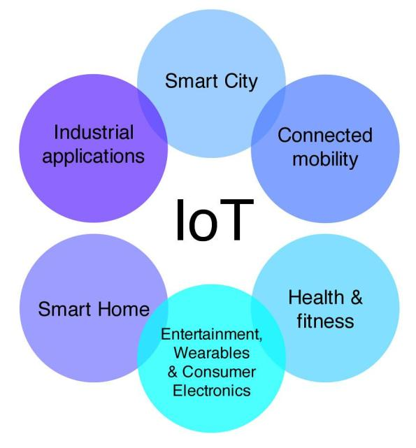 How the Internet of Things is Going to Change the World?