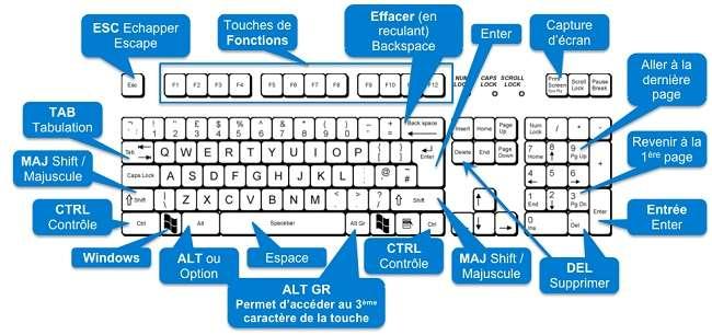 Tips windows 10 quelques raccourcis clavier avec for Raccourci clavier changer de fenetre