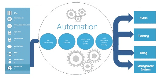 service_management_automation