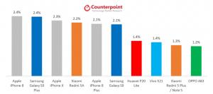 global best selling model may 2018 300x133 - تعرف على أكثر الجوالات الذكية مبيعًا.. آيفون X يحتل المرتبة الثالثة