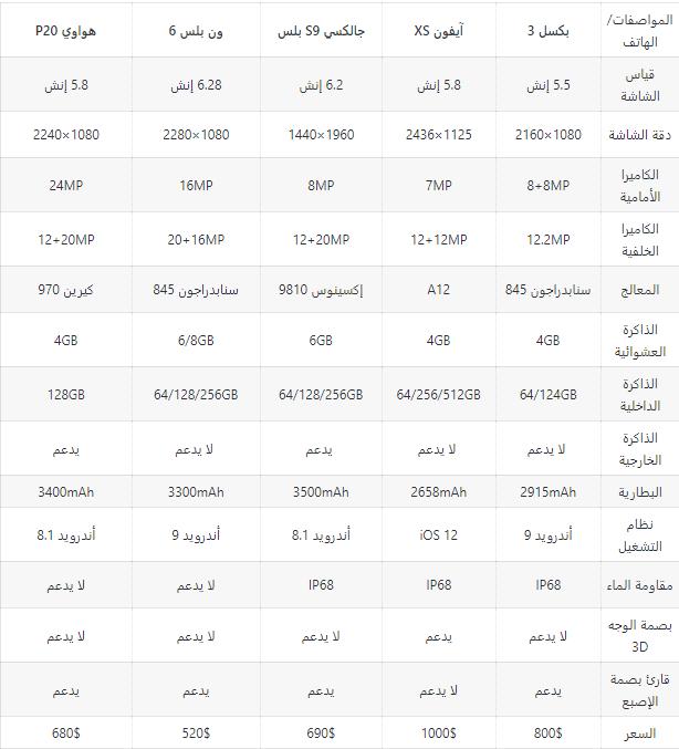 11111 - مقارنة مفصلة بين جوالات جوجل الجديدة بكسل 3 و 3XL وأقوى منافسيها