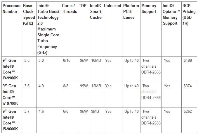 9 1 - شركة إنتل تعلن رسمياً عن الجيل التاسع من معالجات Core i9 وتحديث سلسلة Core X