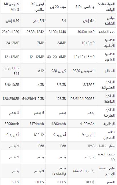 22 - مقارنة مفصلة بين جوالات سامسونج جالكسي S10e/S10+/S10 وأبرز منافسيهم