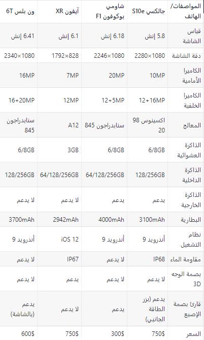 33 - مقارنة مفصلة بين جوالات سامسونج جالكسي S10e/S10+/S10 وأبرز منافسيهم