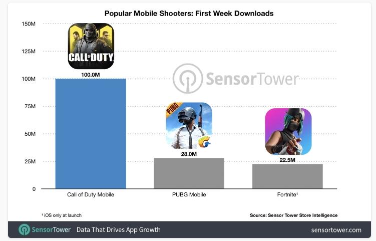 2019 10 10 01 54 38 Window - لعبة Call of Duty Mobile تحطم أرقام قياسية من حيث التنزيل والإيرادات خلال الأسبوع الأول