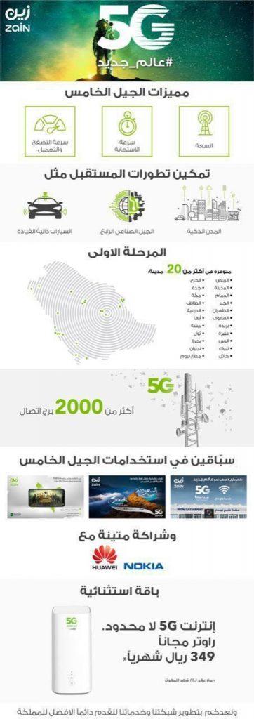 photo 2019 10 20 13 47 58 362x1024 - شركة زين السعودية تعلن خطتها لأكبر تغطية لشبكات الجيل الخامس بالمنطقة